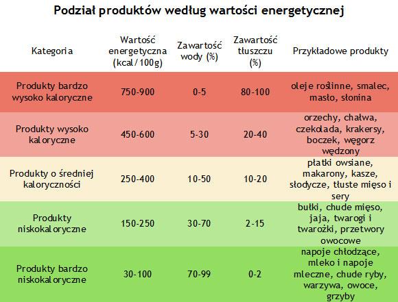 energia warsztaty dietetyczne kreator zdrowia