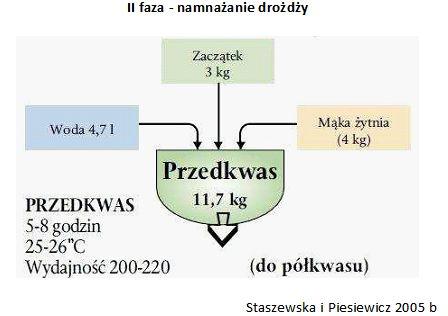 Chleb żytni - tradycyjna metoda produkcji