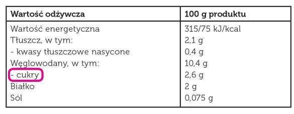 Tabela wartosci odzywczej produktow